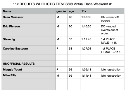 ilg's WF Virtual Race Weekend #1 – 11k  Overall and Omnium Results